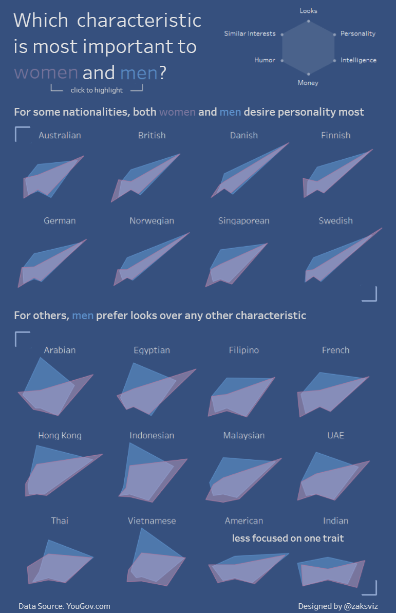 """Which Characteristic is Most Important to Women and Men"" by Zak Geis. Image via his  Tableau Public profile ."
