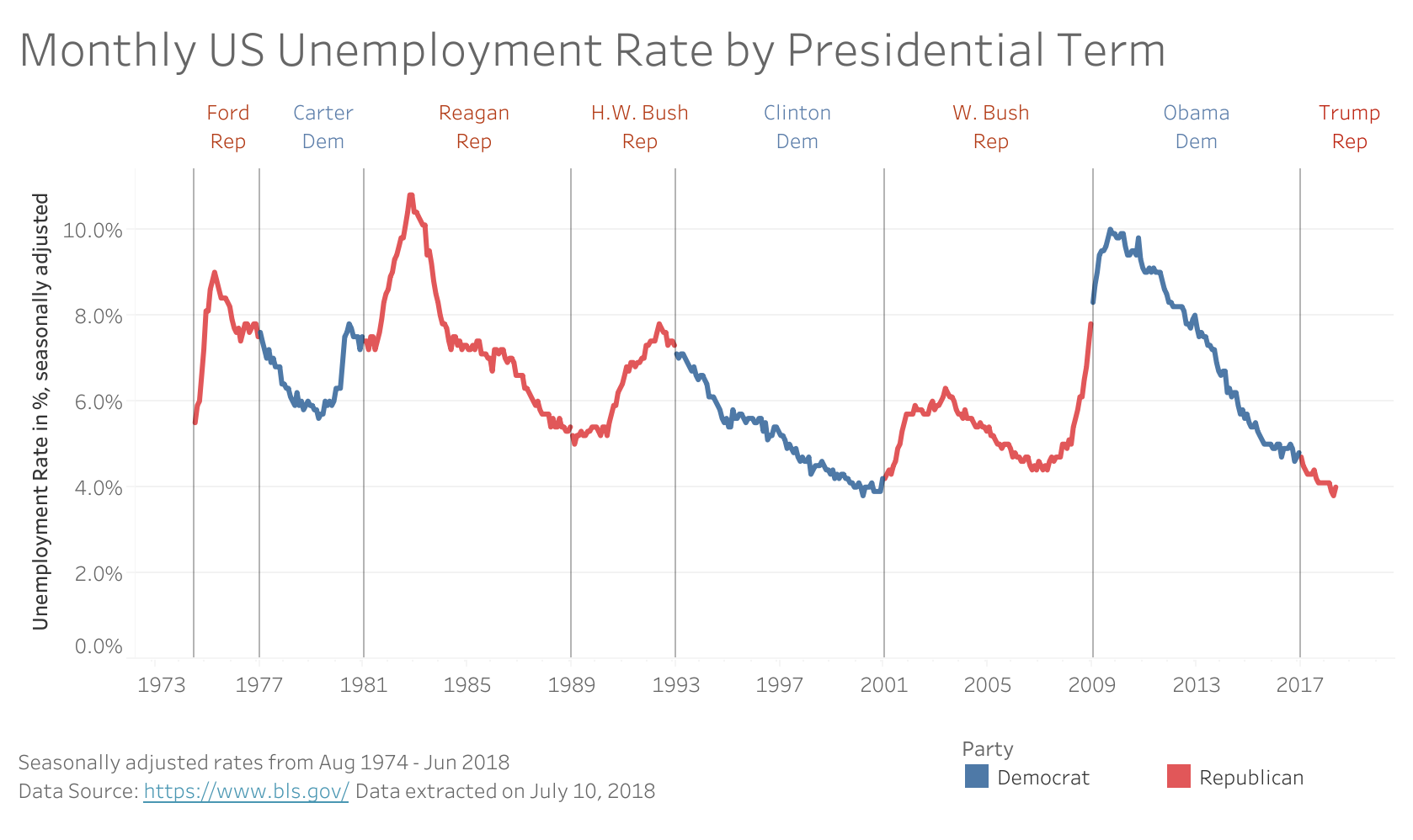 """Monthly US Unemployment Rate by Presidential Term"" by Ben Jones"