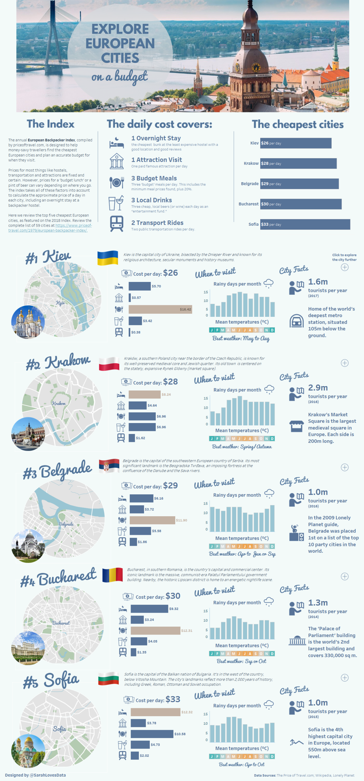 """Explore European Cities on a Budget"" by Sarah Bartlett"