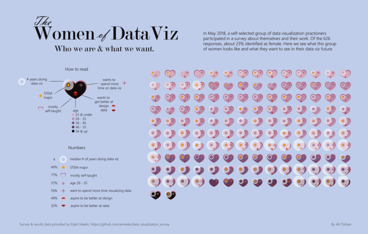 Show Notes — Data Viz Today