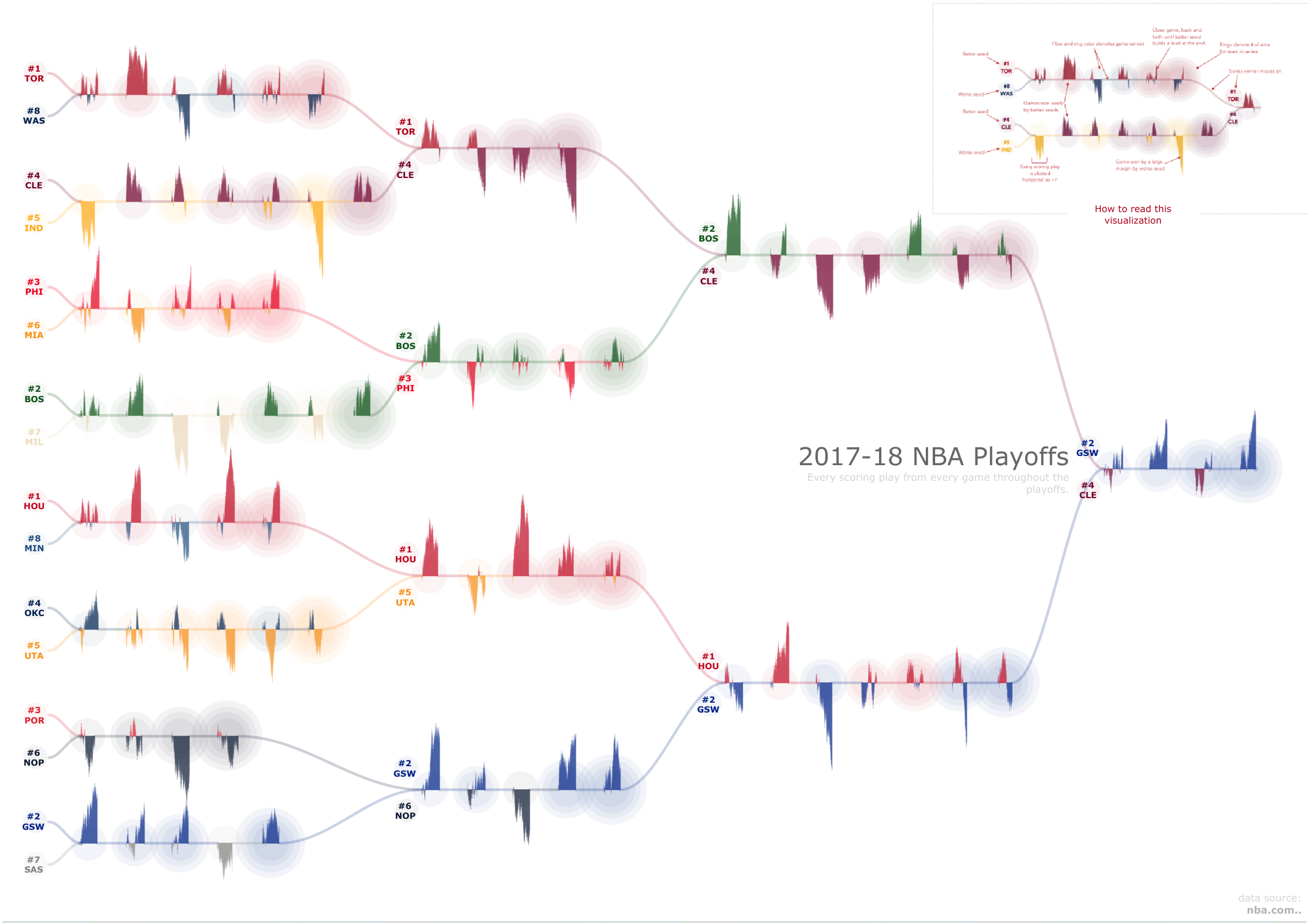 NBA Playoffs 2018 by Chris DeMartini