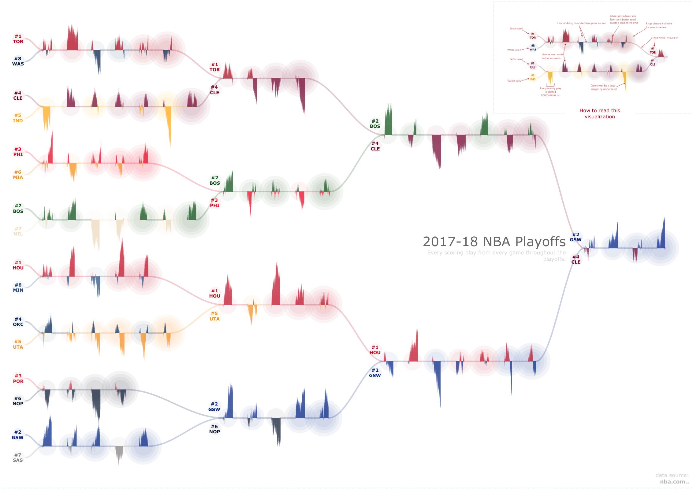 NBA Playoffs 2018 by Chris DeMartini