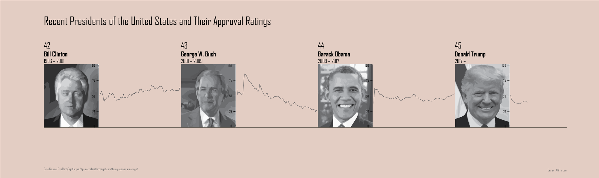 My inspired viz - timeline of recent US Presidents and their approval ratings in between.