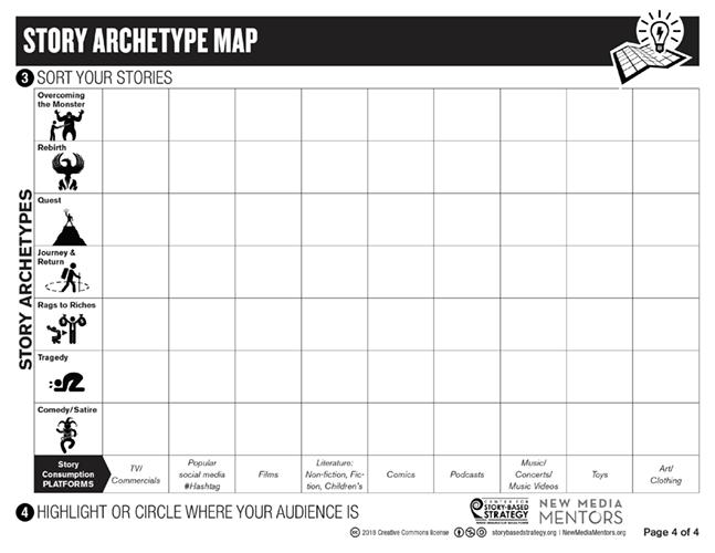 MappingStoryArchetypes.png
