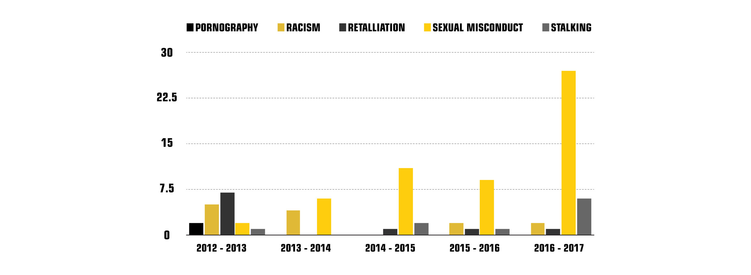 """Numbers of reports on sexual misconduct at UMD, according to the  """"Summary of Campus Climate Reports"""" Graph by: Rebecca Kottke."""