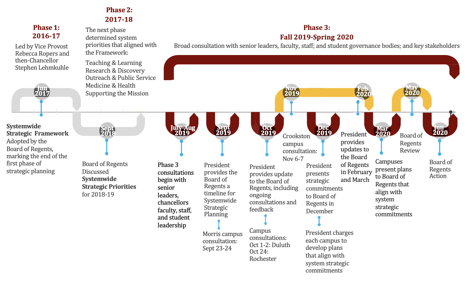 An outline of how the process has looked so far, with Gabel coming in at an awkward time when Phase Three is just beginning.  Courtesy of the University of Minnesota