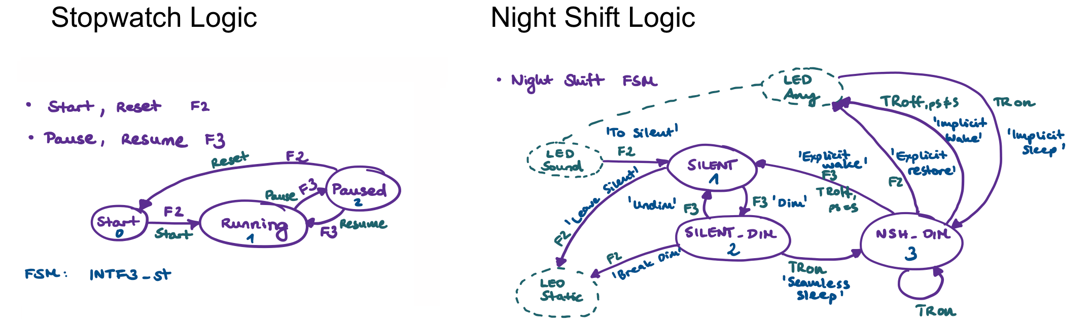 Sketch of finite state machines of stop watch and night shift found in firmware version 2.3f of Fluorescence