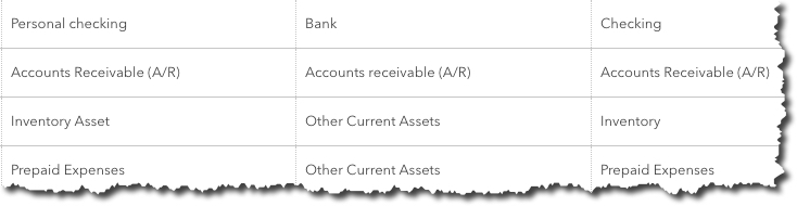 You can view your company's    Chart of Accounts    in QuickBooks Online, but we recommend you don't modify it.