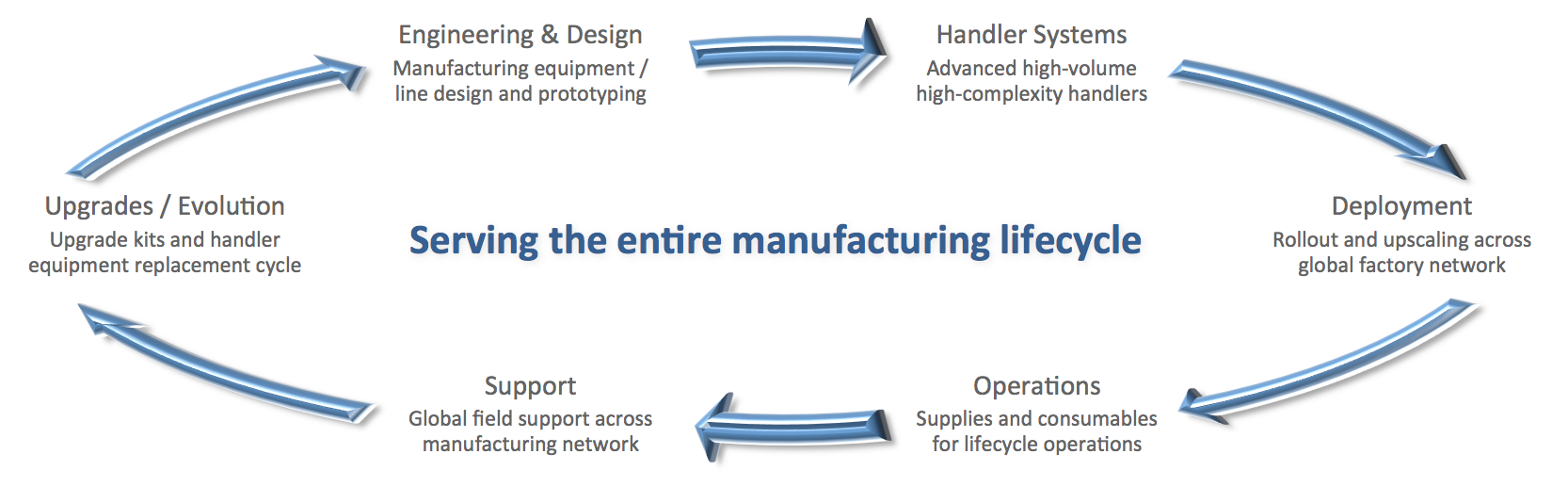 Manufacturing lifecycle v0.png