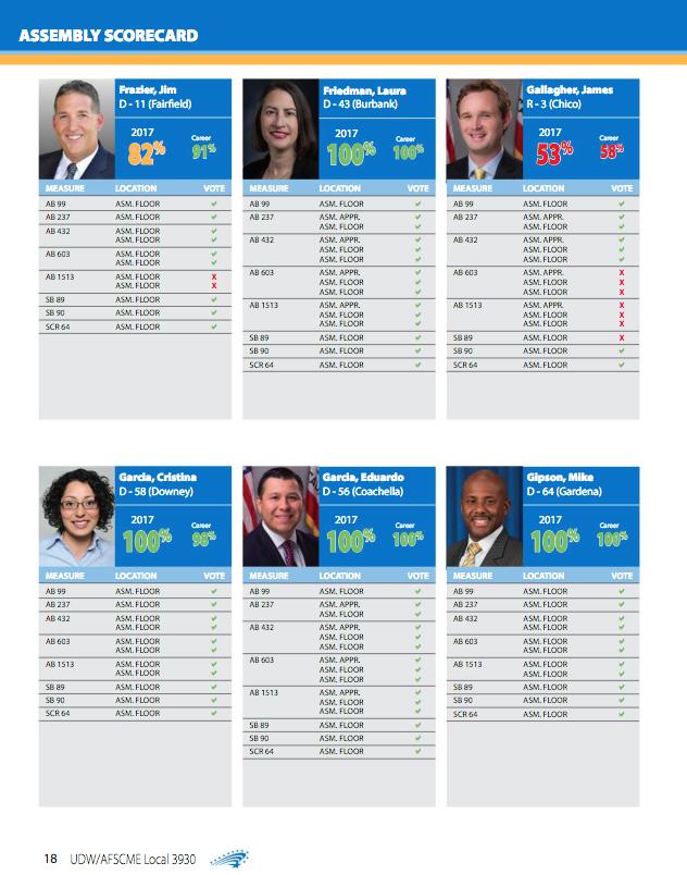 United Domestic Workers - 100% - 2017 Legislative Scorecard