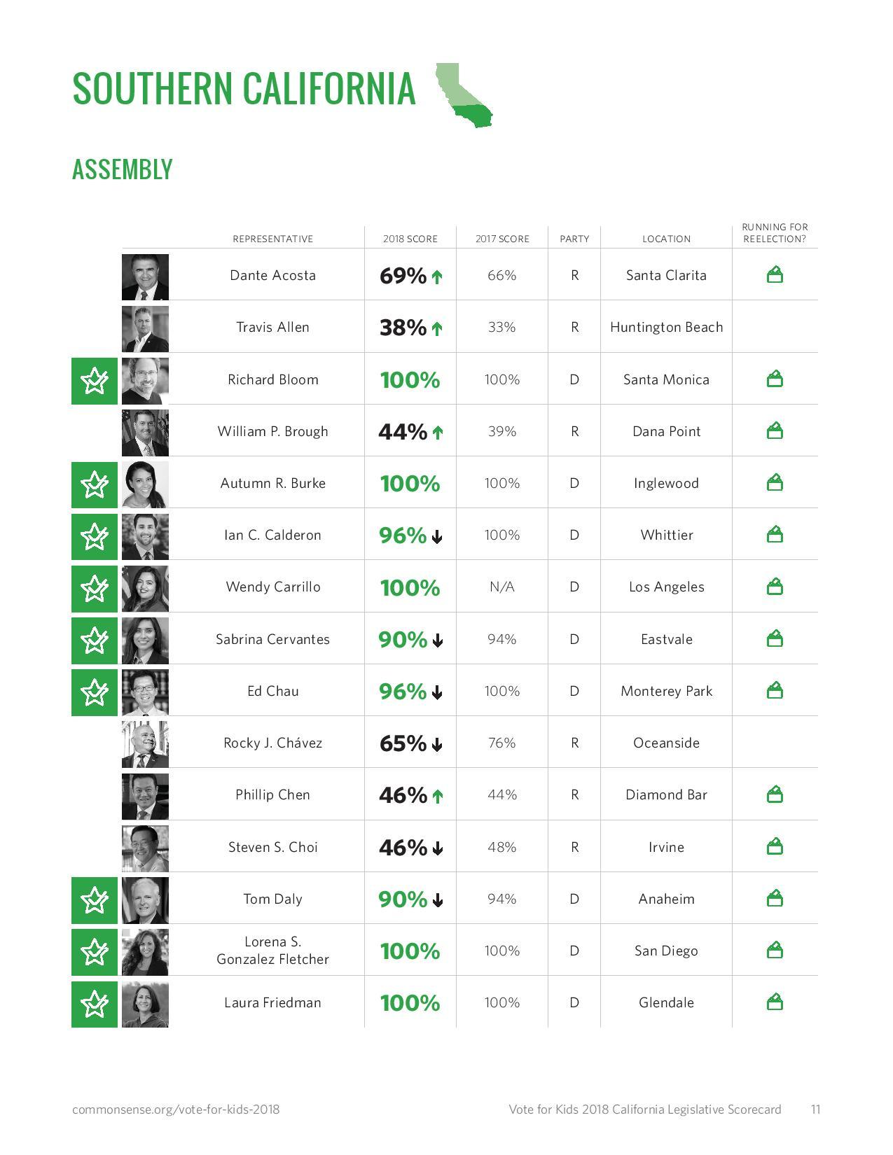 Vote For Kids 2018 - 100% - 2018 Election Scorecard (Based on 2017 voting record)