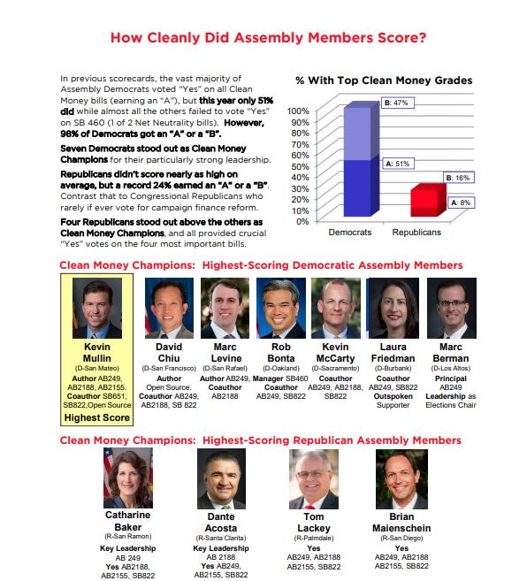 "Clean Money Campaign - ""Clean Money Champion"" - 100% - 2017 Legislative Scorecard"