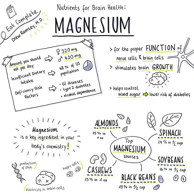"Magnesium is one of my favorite minerals!!! In addition to getting as much as possible from food every day, I take an extra 250 mg every night before going to bed 😴  __________________ #Repost @drewramseymd  Magnesium. One of my top nutrients for brain health. Did you know Magnesium was actually one of the very first mental health interventions tested in a scientific trial in 1922. A group of patients with ""agitated depressed"" were given an IV infusion of magnesium and a few hours later, all the people in the study were calm and many were actually sleeping! Despite magnesiums calming effects, 68% of the US population has insufficient dietary intake of magnesium. Not you, of course 😉! But aren't you glad it's easy to remedy with delicious foods? Love this sketchnote from @katrin.kristin . Thanks for bringing my words to life! You can read more about magnesium in my book,  Eat Complete. Have a friend hungry to feed their brains? Tag em below. . . .  #magnesium #eatcomplete #brainheatlh #nutrition #nutritionalpsychiatry #psychiatry #wellness #drewramseymd #depression #mentalhealth #eattobeatdepression #holistichealth #chocolate #integrativehealth #therapy #nutritioninterventions #wholefoods #plantbased #eattherainbow  #sleepaid #calm #almonds #cashews #braingrowth #brainfood #depressionrelief #foodasmedicine #foodismedicine #foodandmood"