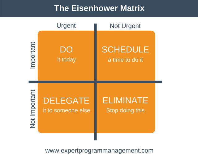 The-Eisenhower-Matrix.png