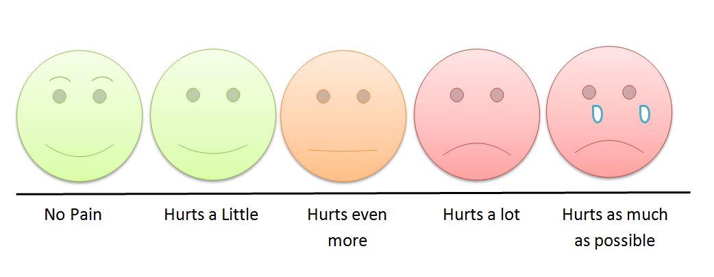 Children's_pain_scale.JPG