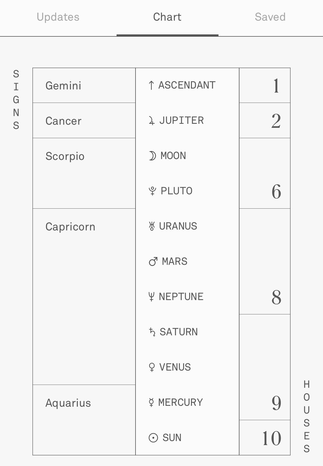 Wie man sein eigenes Geburtshoroskop Birth Chart liest