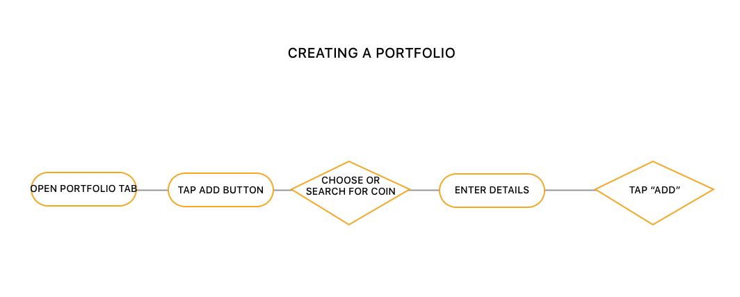 portfolio flow.png