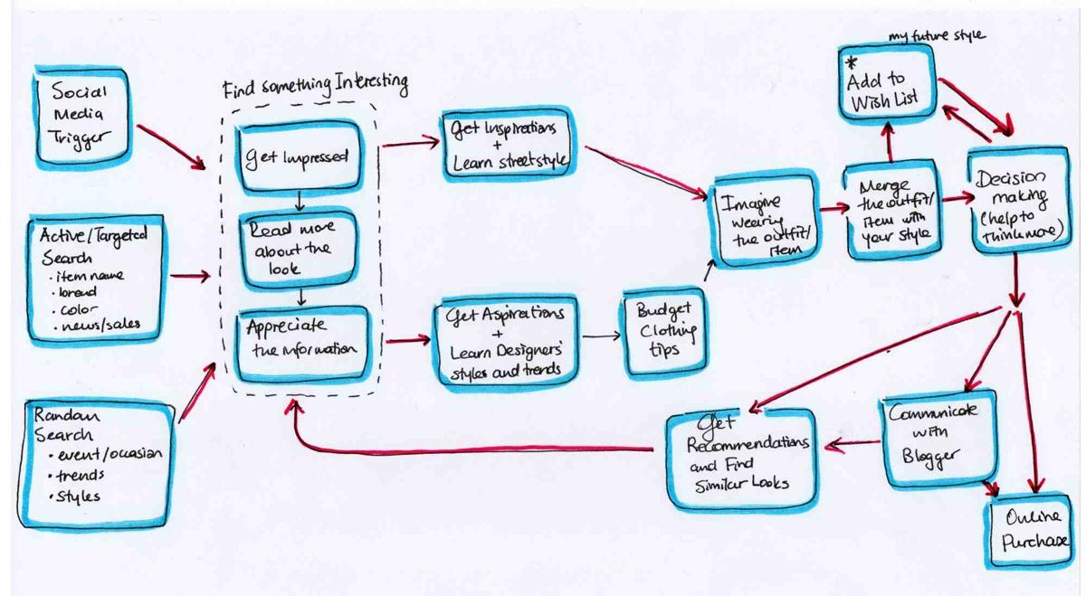 Mental model diagram based on user research