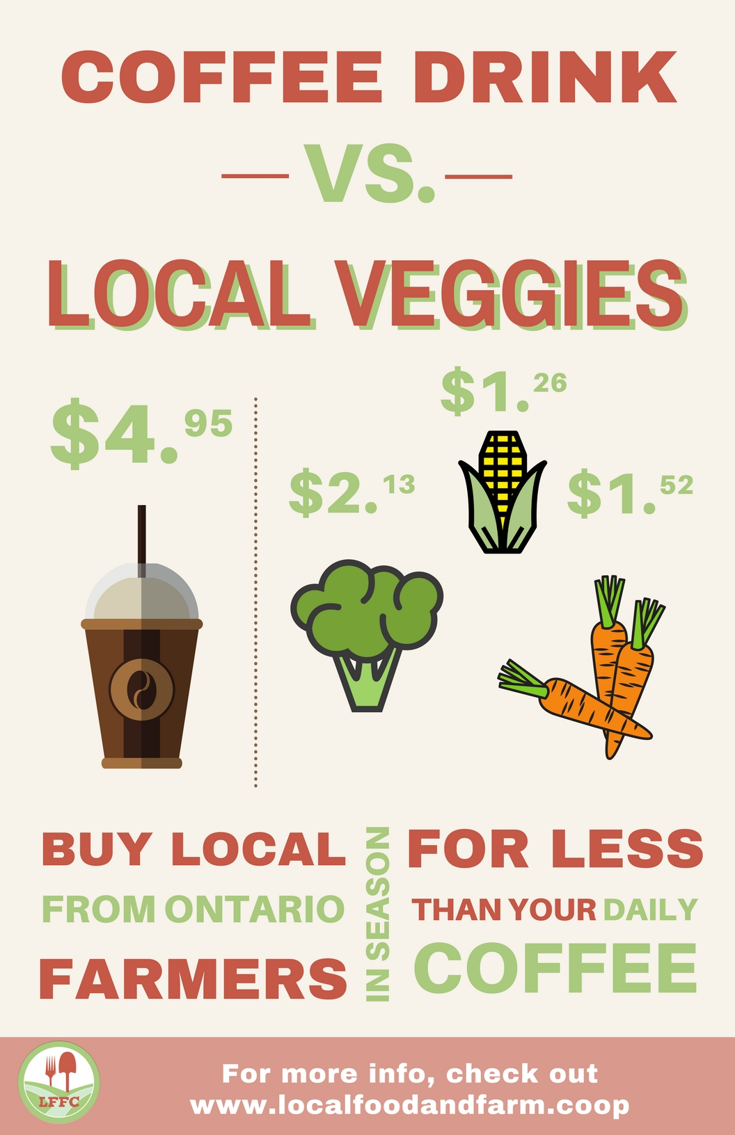 Marketing Templates: Infographics — Local Food and Farm Co-ops