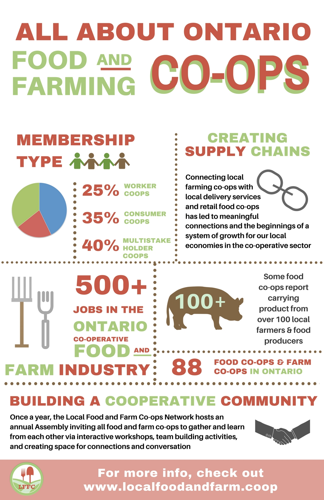 All About Ontario Food and Farming Co-ops