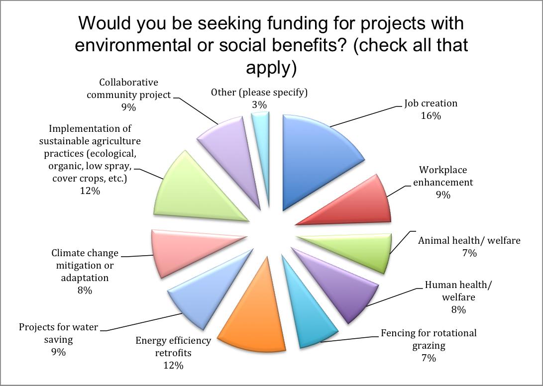 FFF postive impact pie chart.png