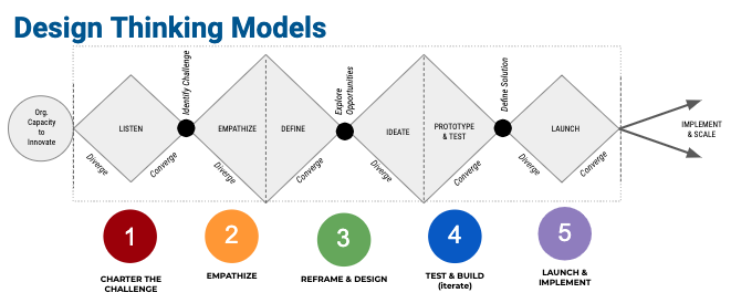Design Thinking Diamond (top) and Bulleted Basics (bottom), two design-thinking models.