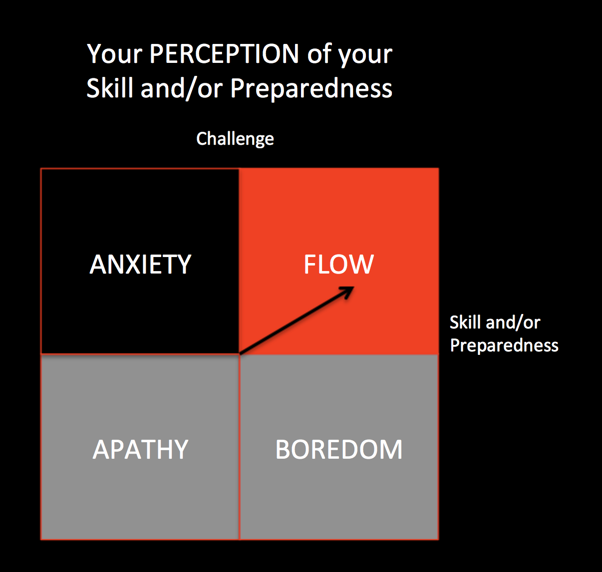 Figure 1: Adapted from Jackson & Csikszentmihalyi, 1999 p.37