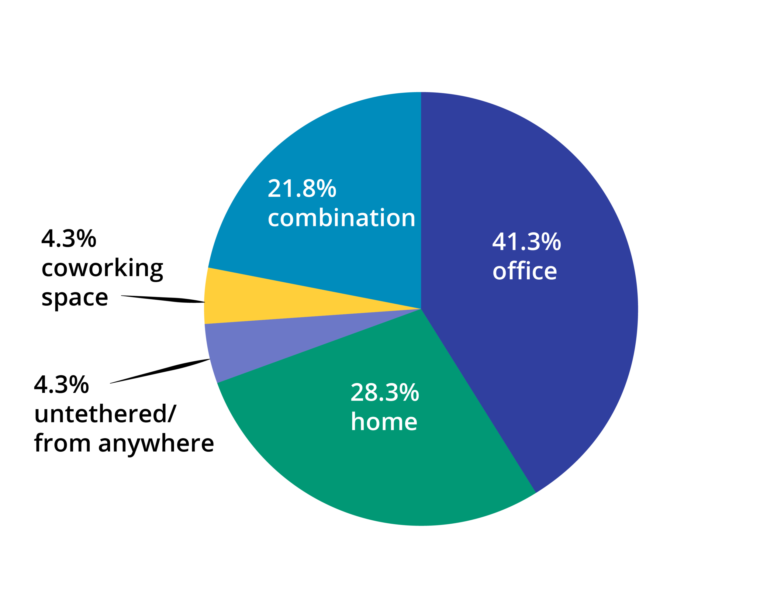 office space results