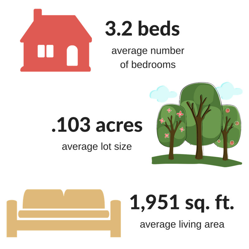averages - island place.png