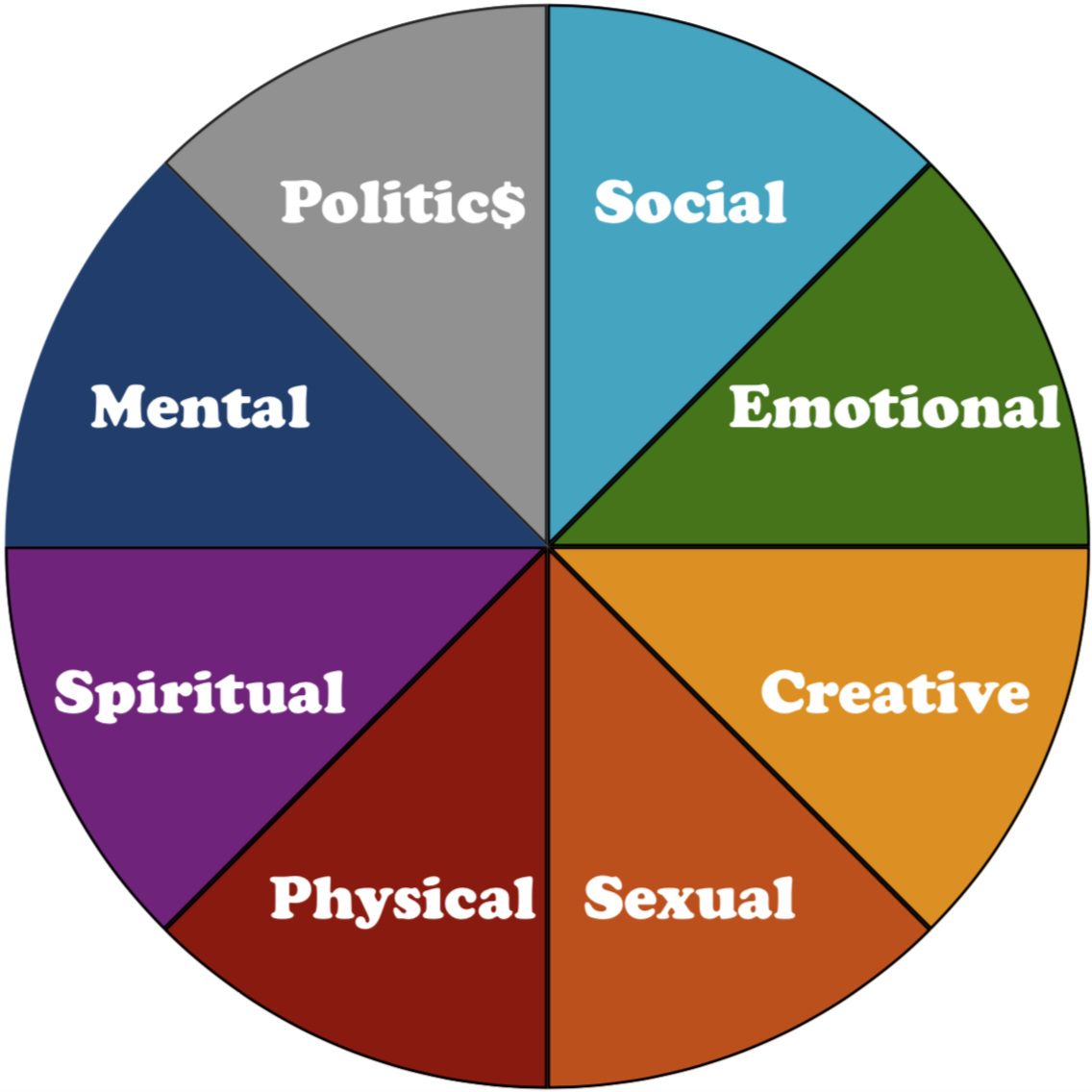 Infinity Wellness guides clients through an exploration of the 8 aspects of Self -