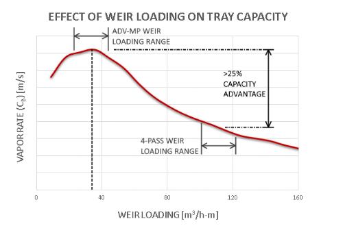 ADV MP Capacity Advantages