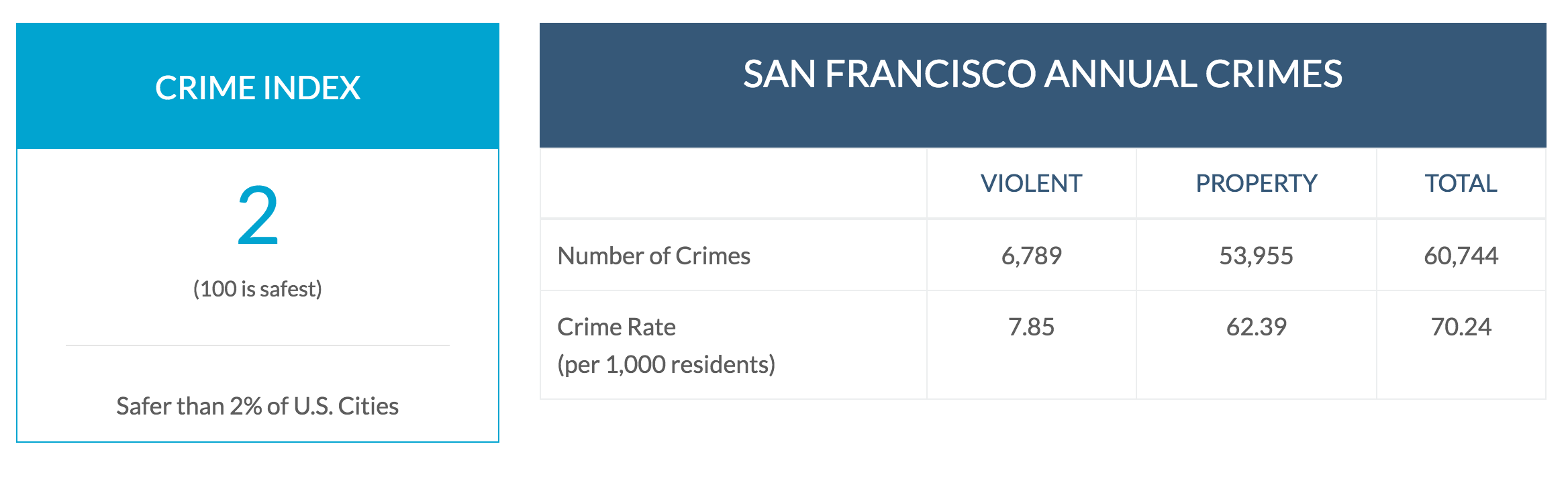 Figure 1: 2017 Crime Index rates Comparing Novato, CA to San Francisco, CA