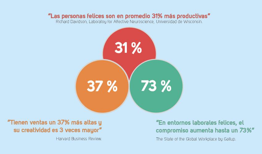 Estadísticas Felicidad en el Trabajo SD.png