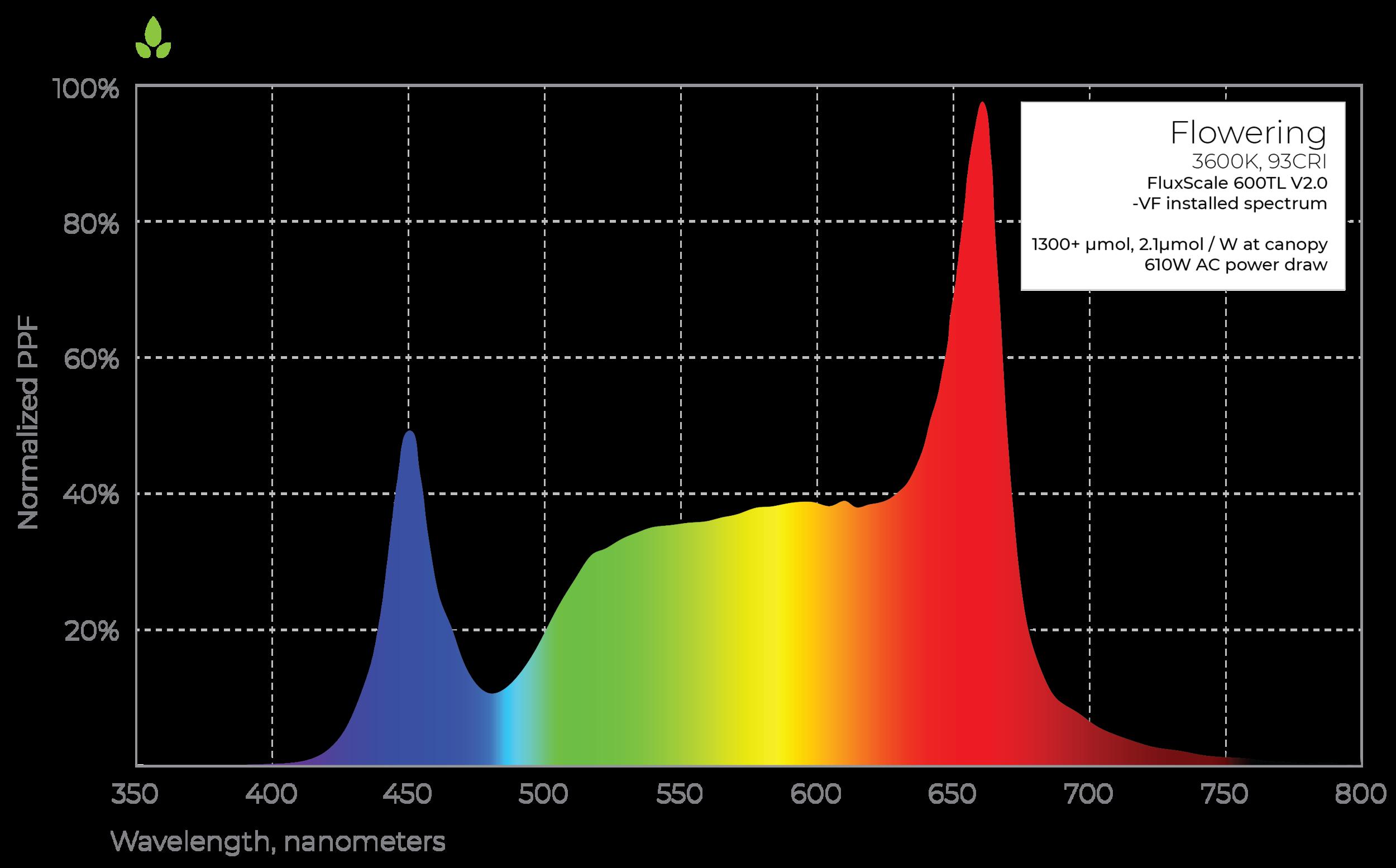 FluxScale 600TL LED grow light flowering spectrum
