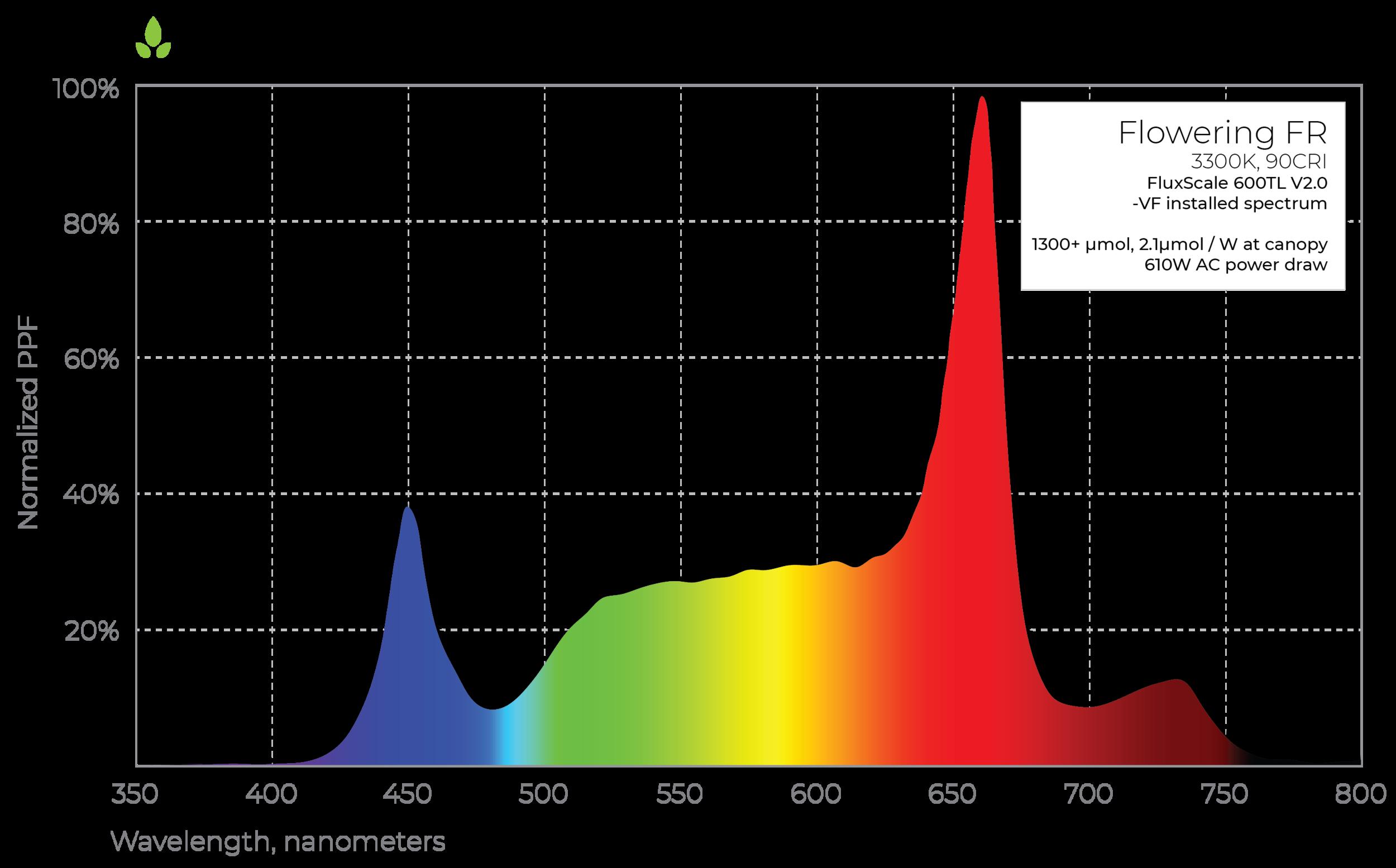 FluxScale 600TL LED grow light flowering far red spectrum