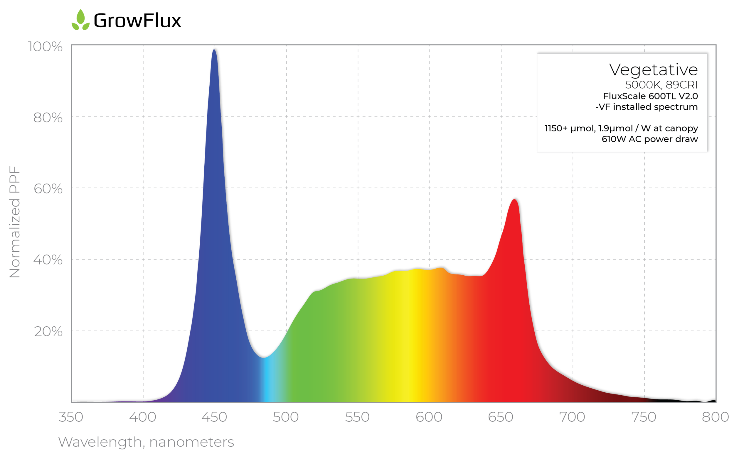 FluxScale 600TL LED grow light vegetative spectrum