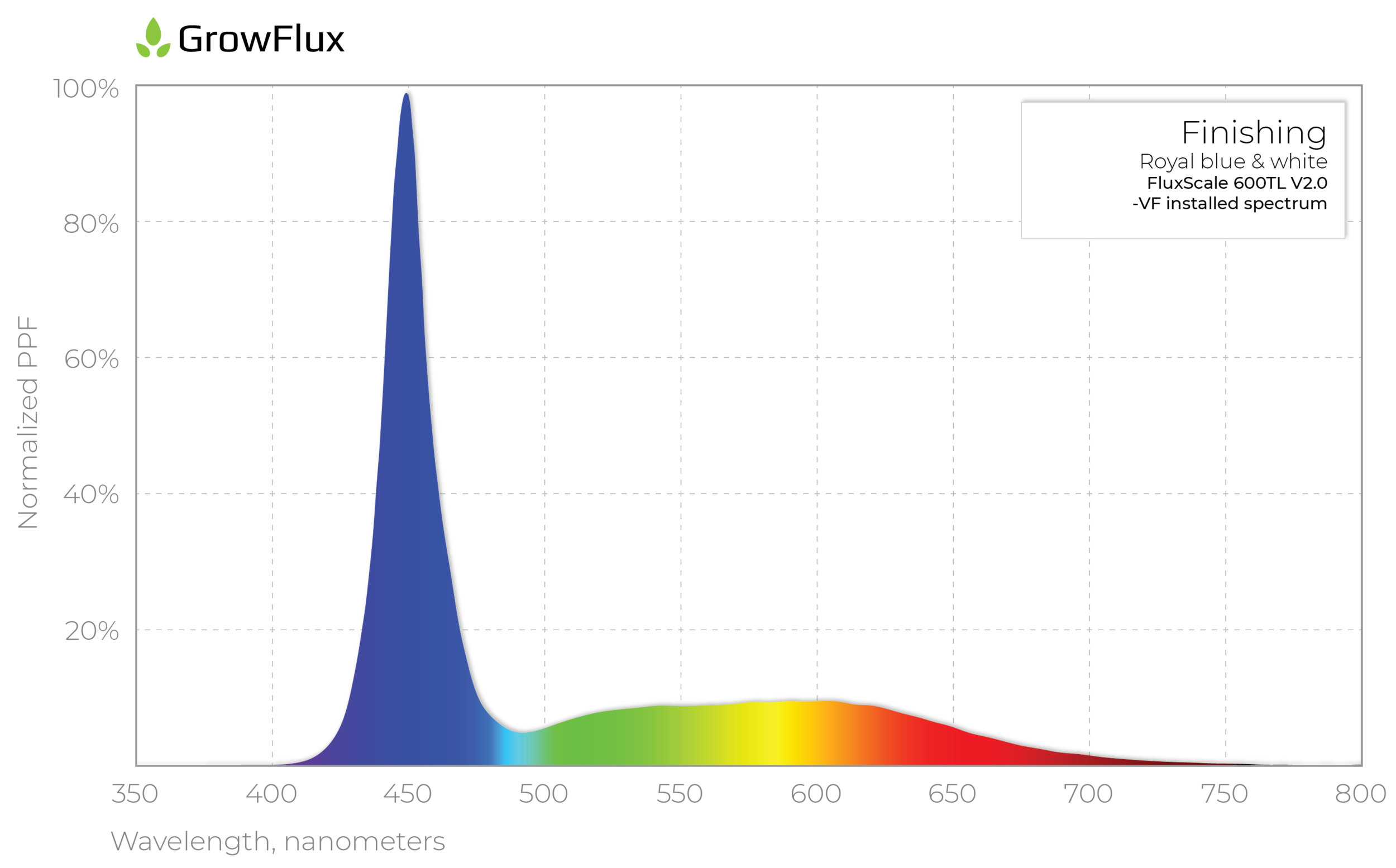 FluxScale 600TL V2.0 Finishing Spectrum
