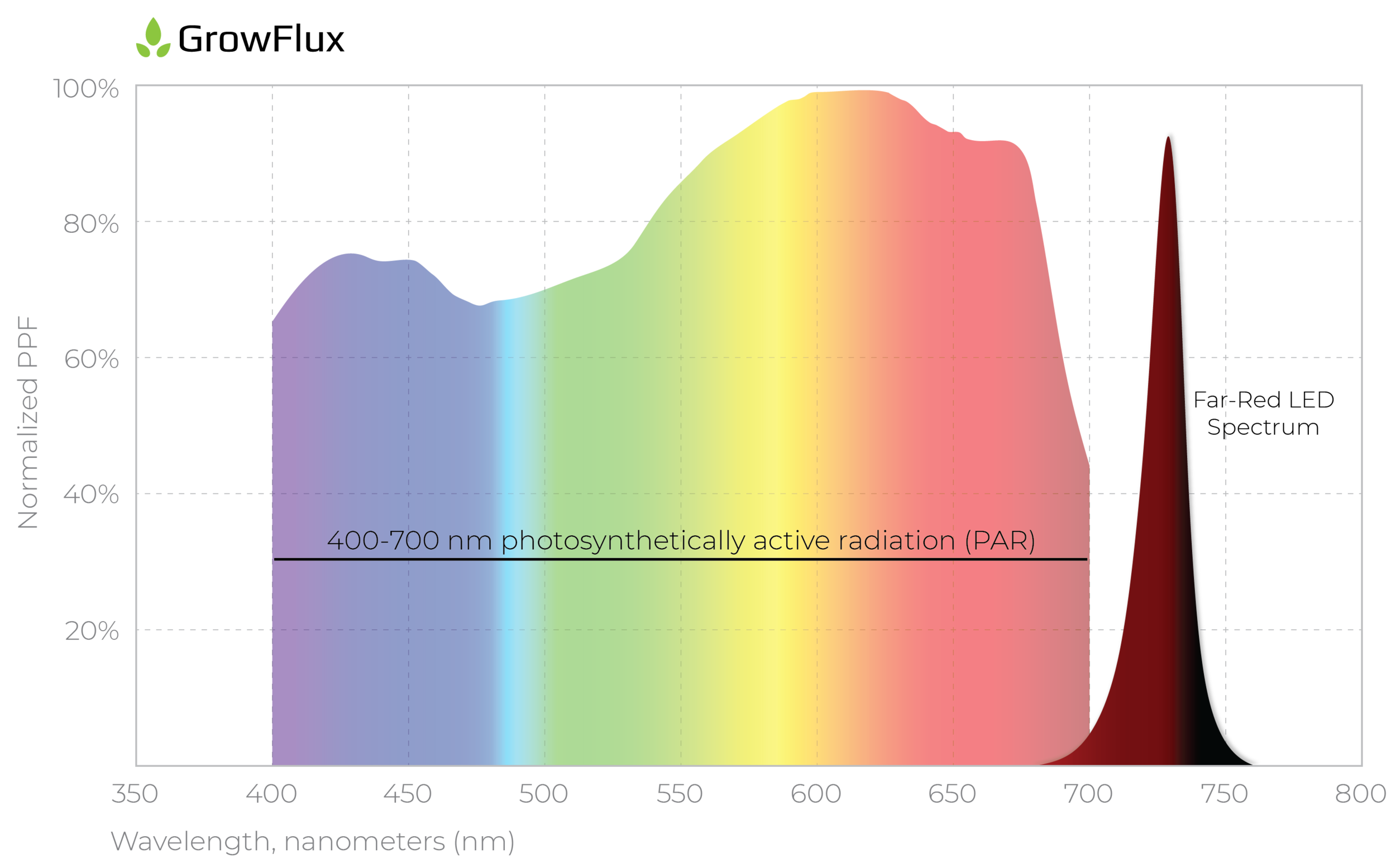 Far red spectrum distribution of a typical 730 nanometer LED used for horticulture