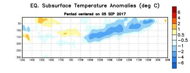 Figure 4. Depth-longitude section of equatorial Pacific upper-ocean (0-300m) temperature anomalies (°C) centered on the pentad of 5 September 2017. Anomalies are departures from the 1981-2010 base period pentad means.  Courtesy - Climate Prediction Center NOAA / National Weather Service