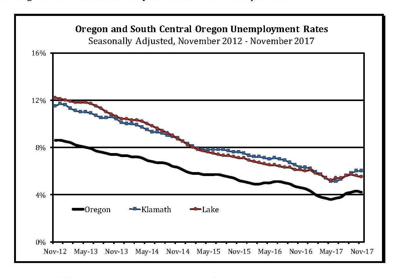 Unemployment Rates - November 2017 (State of Oregon Employment Department)