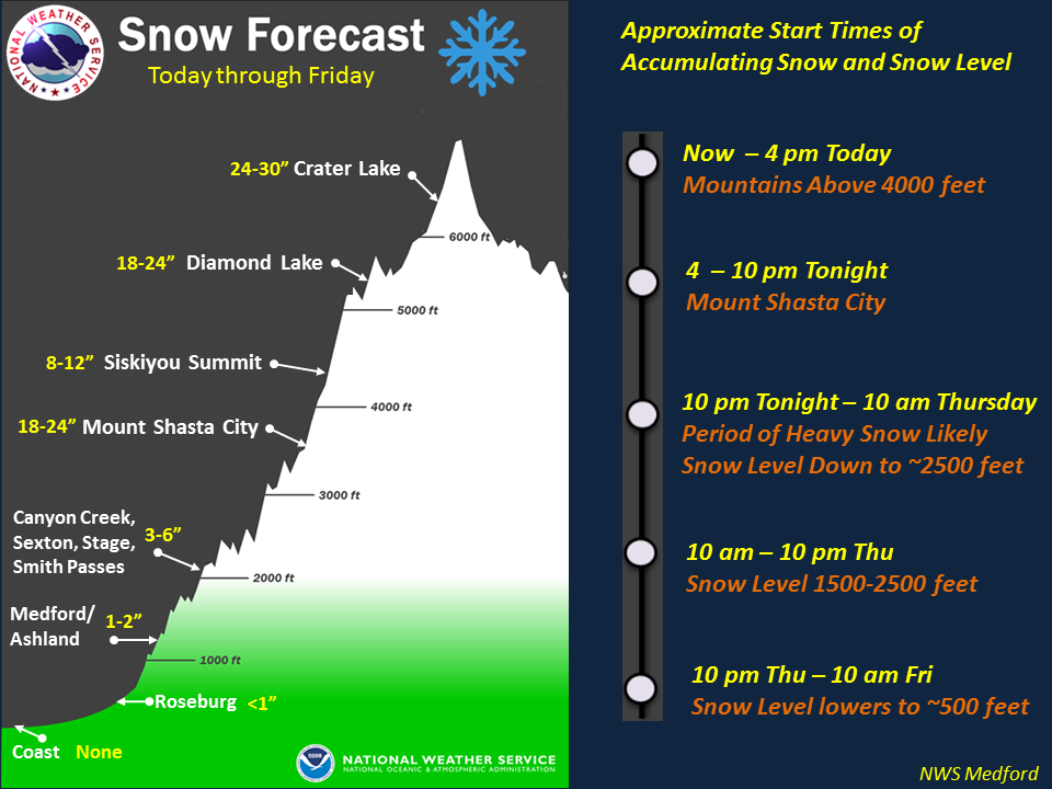 Here is a different way of visualizing the snow forecast for our area today through Friday. Keep in mind timing and snow levels can fluctuate dramatically depending on many factors, including precipitation intensity.  But, the bottom line is to be prepared for wintry travel mainly above 4000 feet today with snow possible all the way to west side valley floors again late Thursday into Friday.  The snow level drops to 2500 feet tonight with a period of moderate to heavy snow likely, especially along Interstate 5 near Mount Shasta and also in the mountains.  Precipitation becomes showery and rates briefly lower Thursday, but snow levels continue to drop as colder air moves in. Late Thursday through Friday, another period of moderate to perhaps heavy precipitation moves in with snow levels dropping to around 500 feet west of the Cascades.