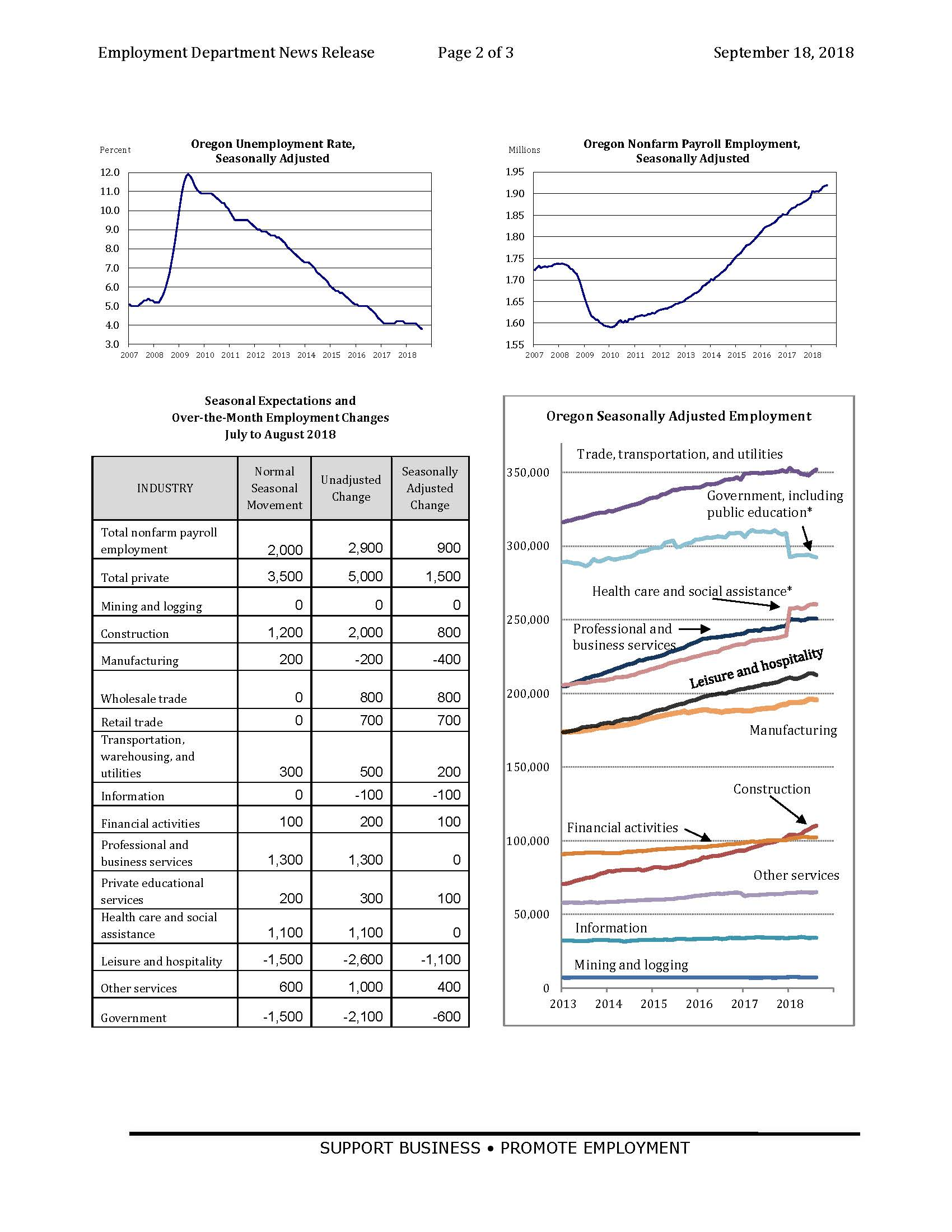 employment_in_Oregon_--_August_2018_--_press_release_Page_2.jpg