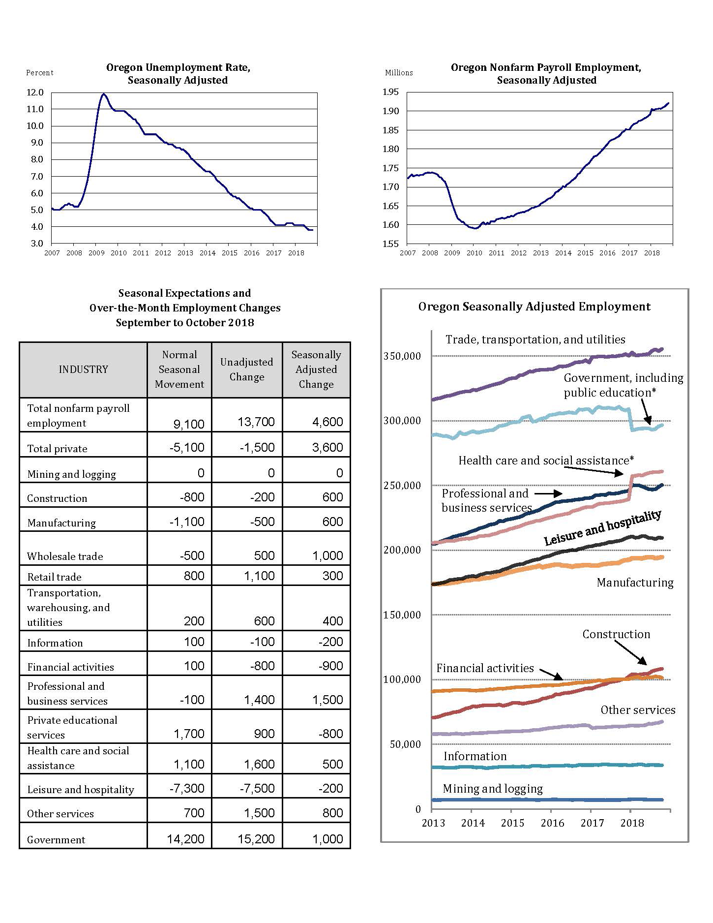 employment_in_Oregon_--_October_2018_--_press_release_Page_2.jpg