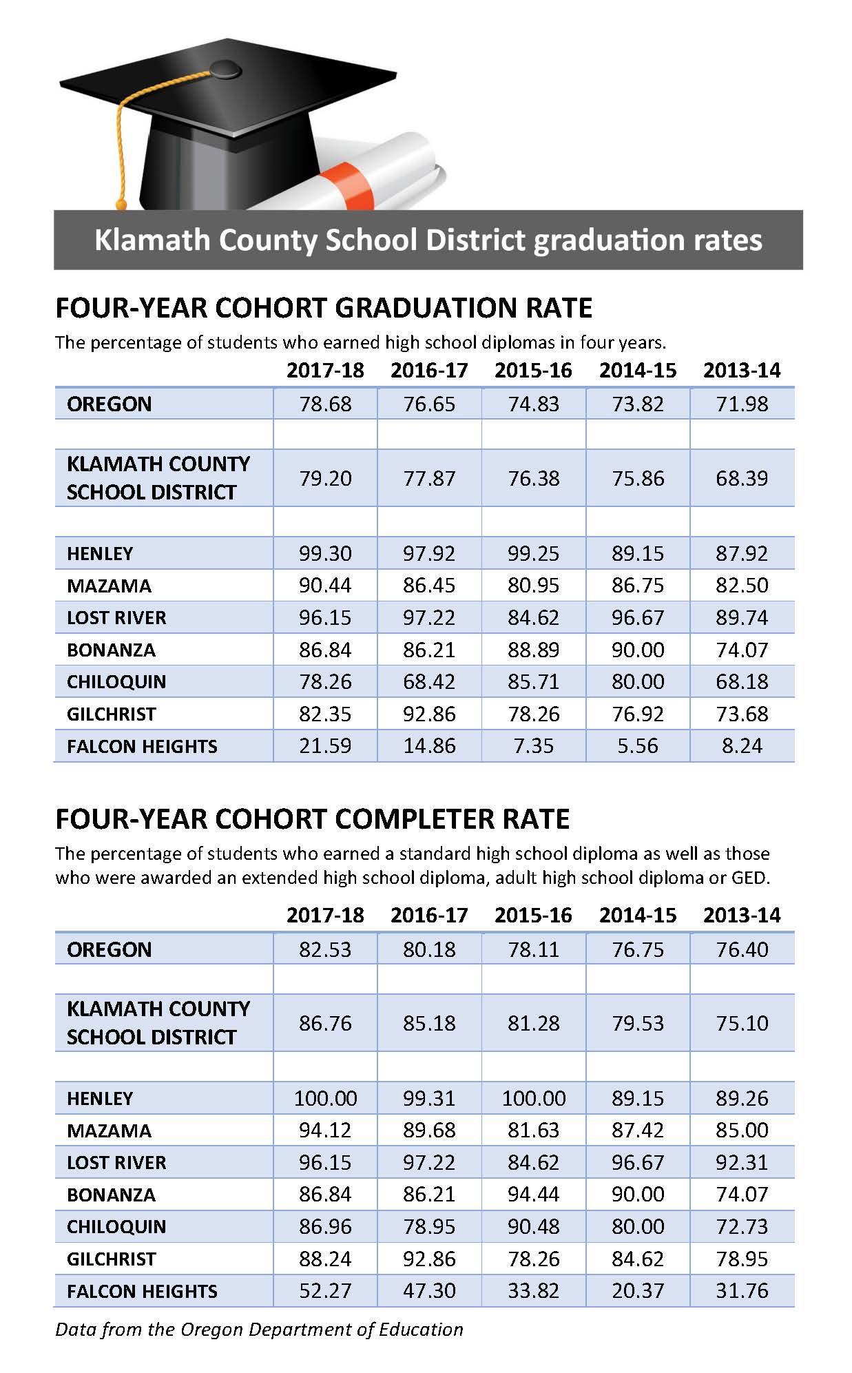 Klamath County School District Graduation Rates.  Click for larger