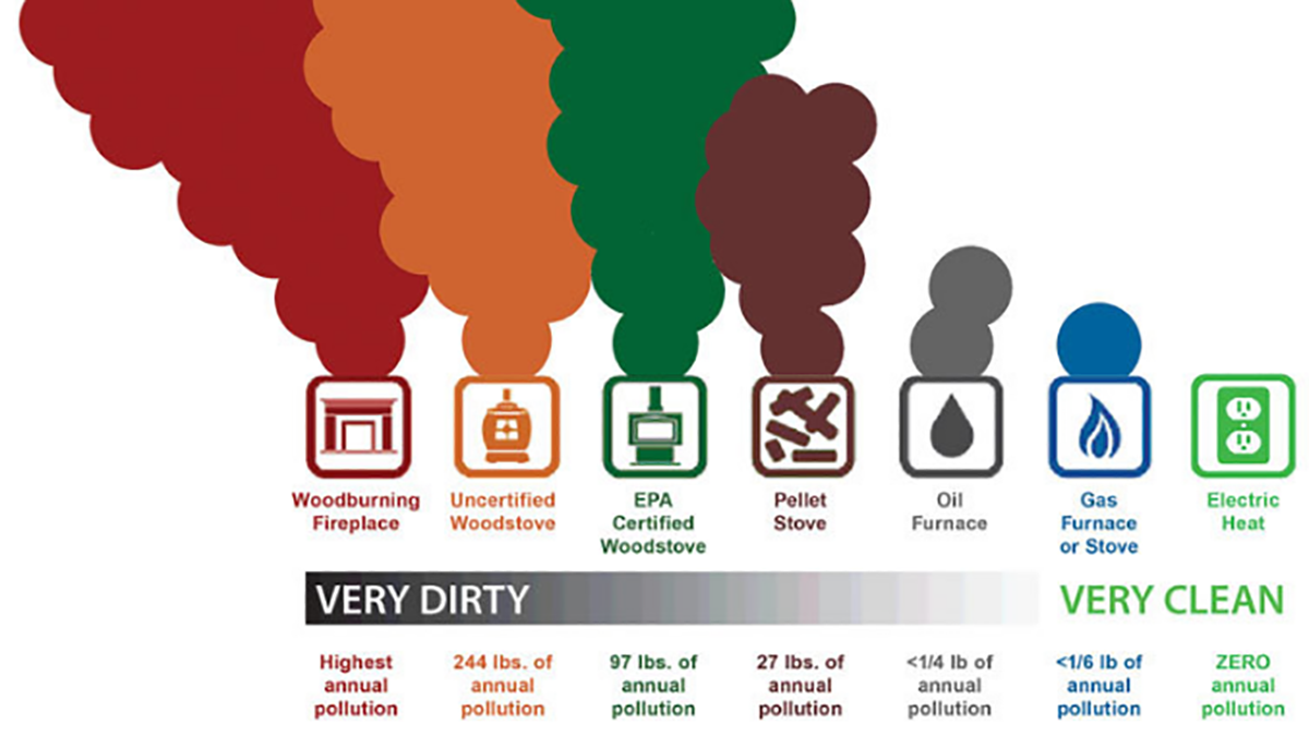 Graphic showing emissions of fine particles. (DEQ)