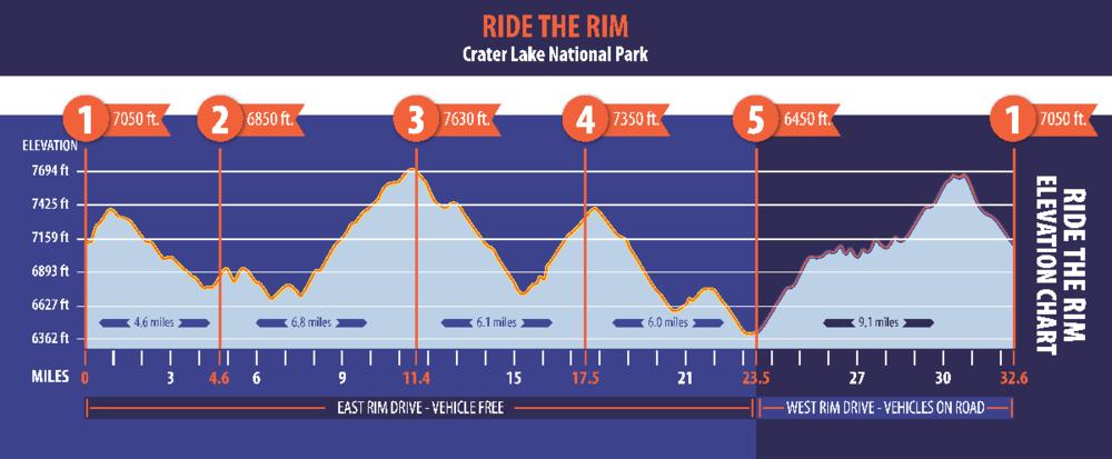 Ride the Rim Elevation chart (RideTheRim.com) Click for larger.
