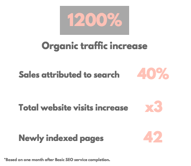 - As a result of SEO Basic service implementation of on-page optimisation, the fashion rental Click In Closet was able to significantly increase own website traffic through organic search.As a result of Alterno Marketing's work, the key obstacles to increasing ranking were identified and eliminated. The most common mistake that we are seeing is the failure to set up an initial on-page SEO and to utilise all available tools effectively.Therefore, Click in Closet will be able to continue to implement further tips provided by us to increase website rank, exposure and authority.