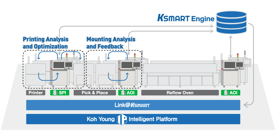 Image 4: The only solution, KSMART, for Smart Factory realization to all the process information based on the true 3D measurement data