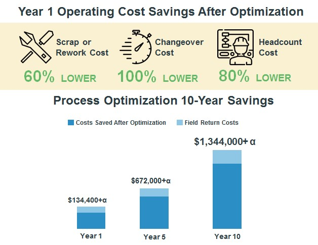 Image 5: ROI Cost Savings After Process Optimization with KSMART