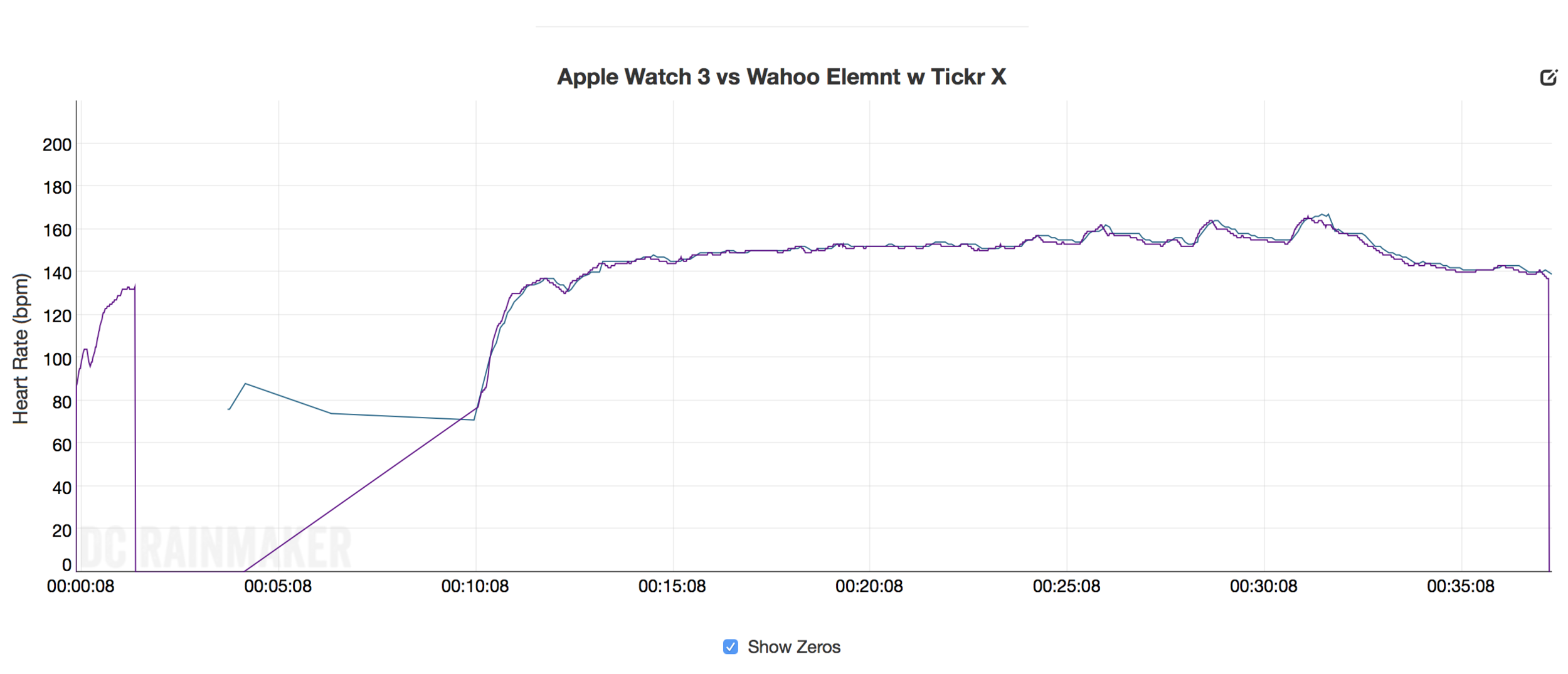 Wow - that's pretty accurate tracing between the two. Apple Watch is the blue line that starts at about 5 mins.